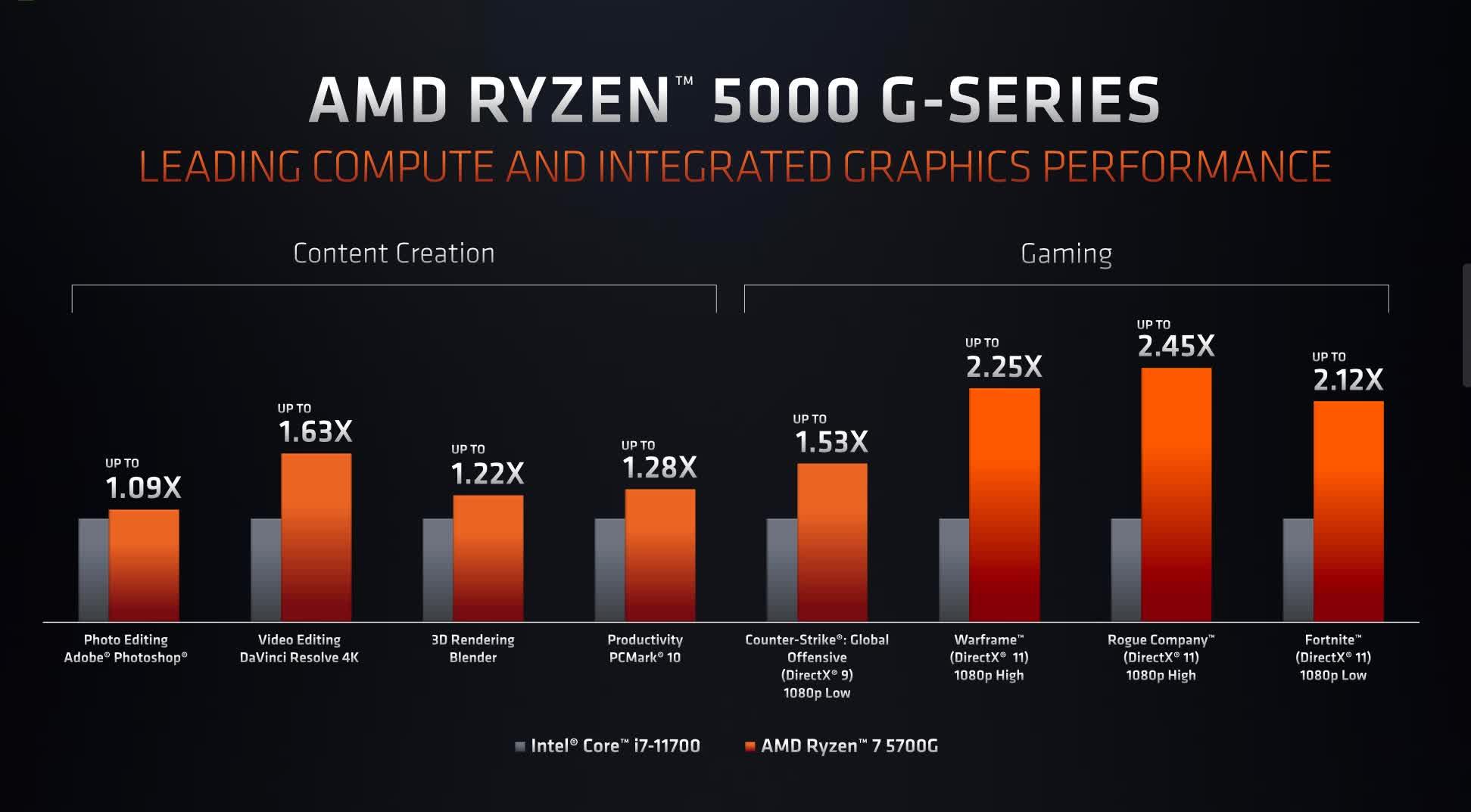 1622529912 544 AMD au Computex 2021 FSR contre DLSS APU Ryzen 5000