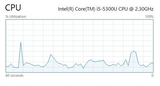 Capture d'écran du graphique des performances du processeur dans Windows 10