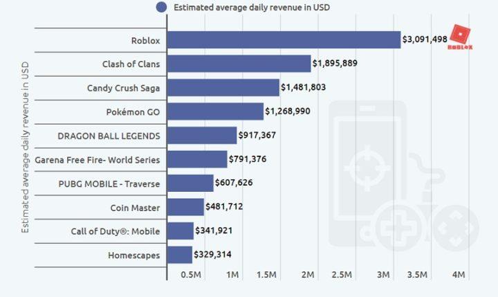 1623158658 102 Apple gagne 900 000 par jour grace au jeu