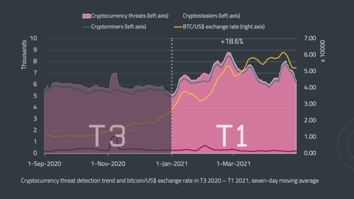 Avertissement : les menaces avec les crypto-monnaies sont en augmentation