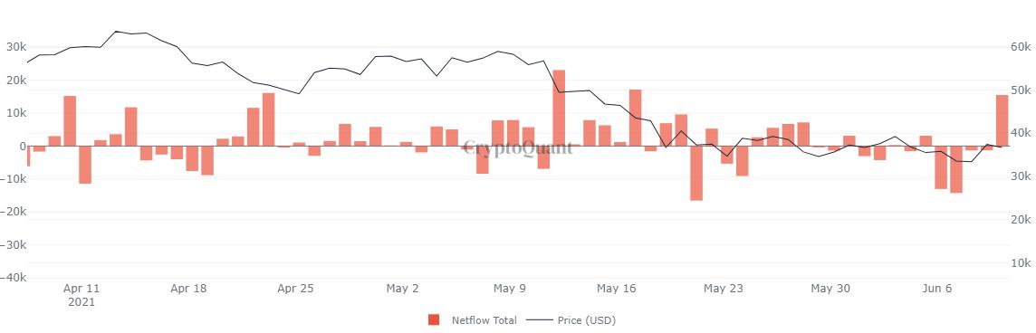 Graphique de flux net BTC tous les échanges