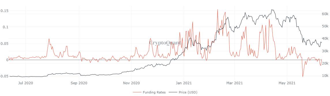 Tableau des taux de financement BTC