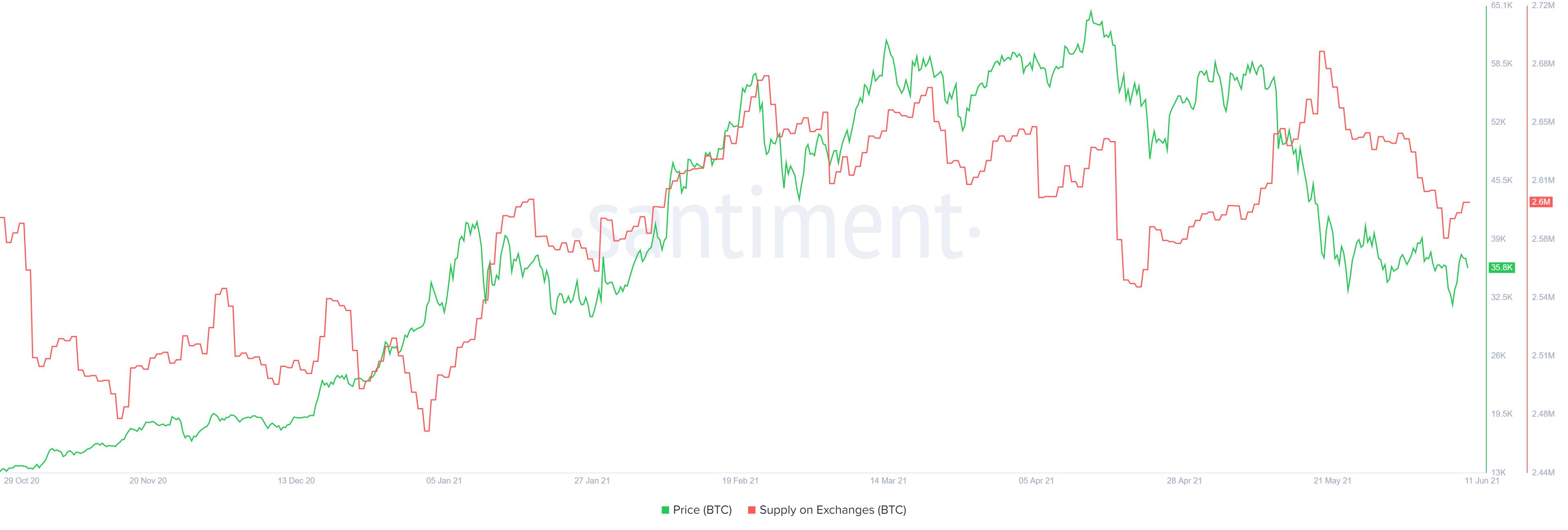Offre BTC sur le graphique des échanges