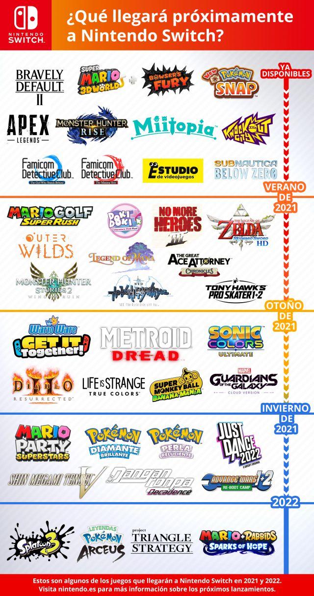 Calendrier E3 2022 Calendrier Nintendo Switch : les principaux jeux à venir en 2021