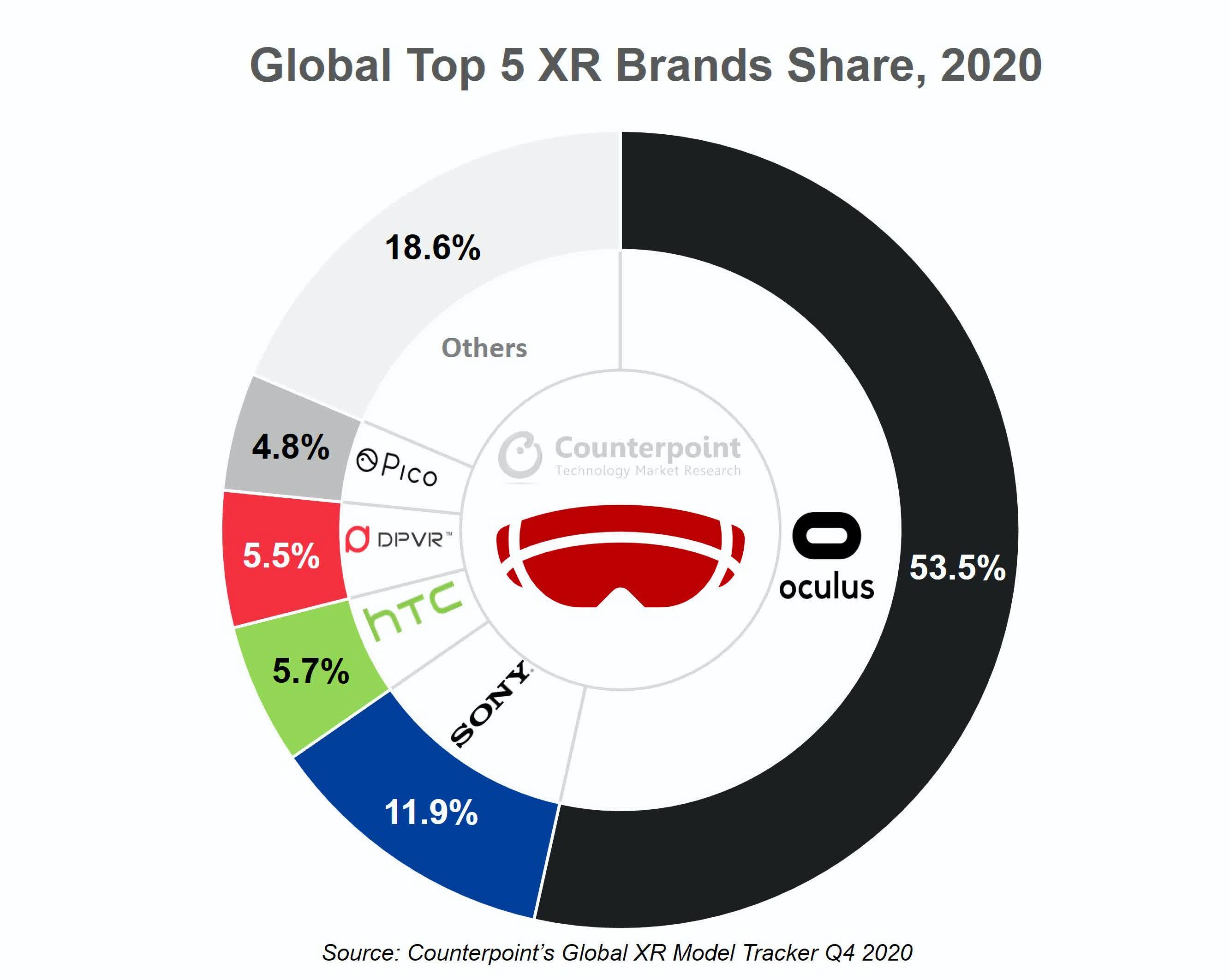 Facebook teste les publicites VR pour la plateforme Oculus