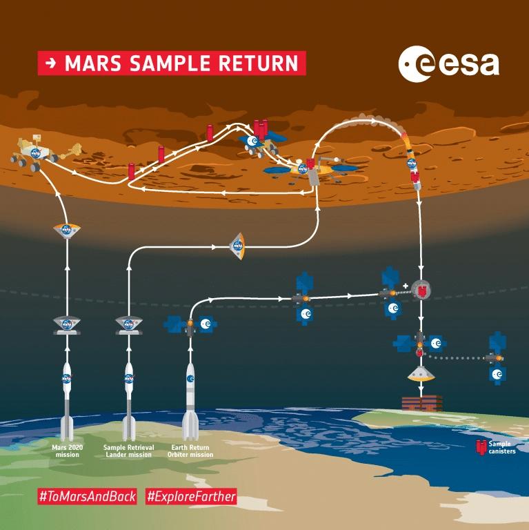 Schéma de la mission de retour de l'échantillon de Mars