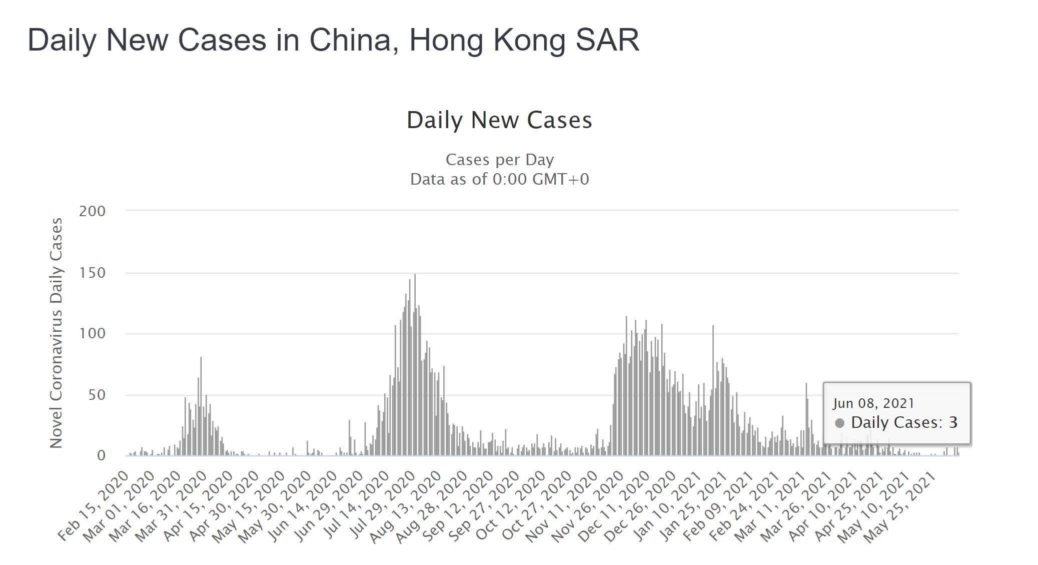 Hong Kong propose des iPhones des Tesla et des lingots