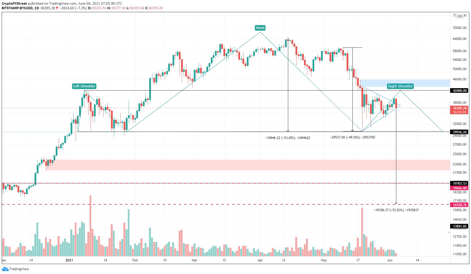 Graphique 1 jour BTC/USD
