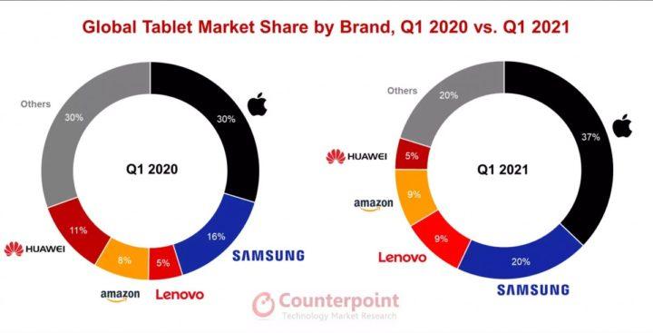 Image de la part de marché sur le graphique Counterpoint
