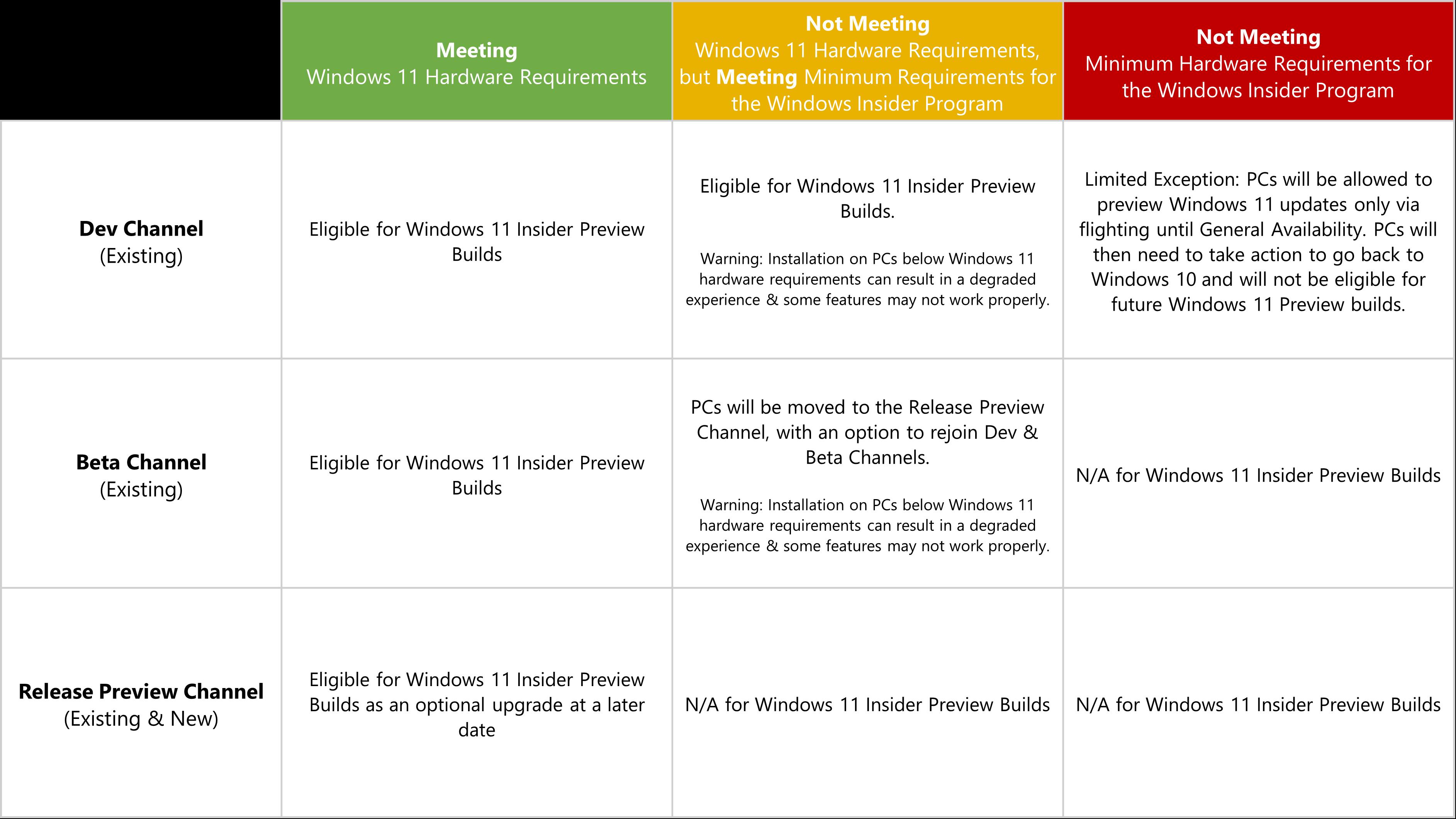 Informations sur Windows 11 dans le programme Windows Insider