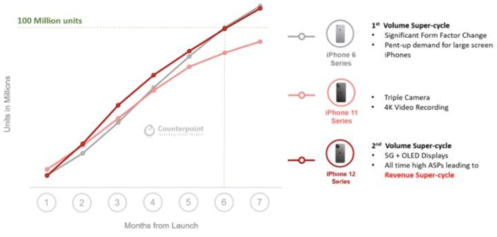 Image de comparaison des ventes de l'iPhone 12 avec l'iPhone 6 d'Apple