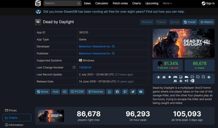 1625361305 303 Dead by Daylight bat un record avec plus de 100