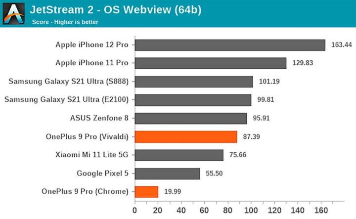 Applications de performances du SoC OnePlus 9 Pro