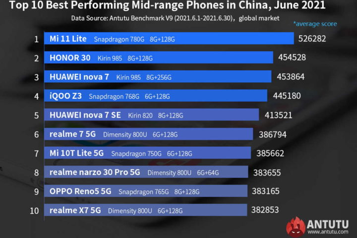 Liste des smartphones puissants d'Antutu Jun