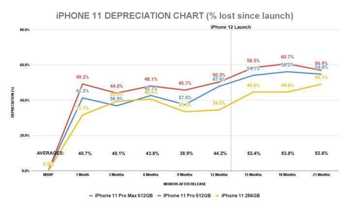 1626556685 691 LiPhone 12 a une devaluation inferieure a celle de liPhone