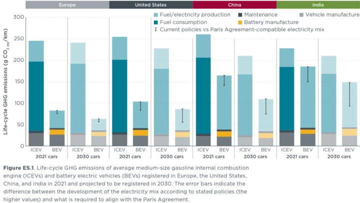 voitures électriques ICCT combustion pollution