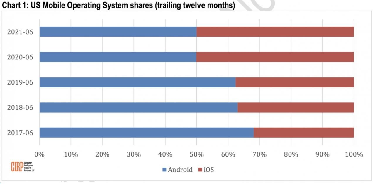 iOS contre Android États-Unis