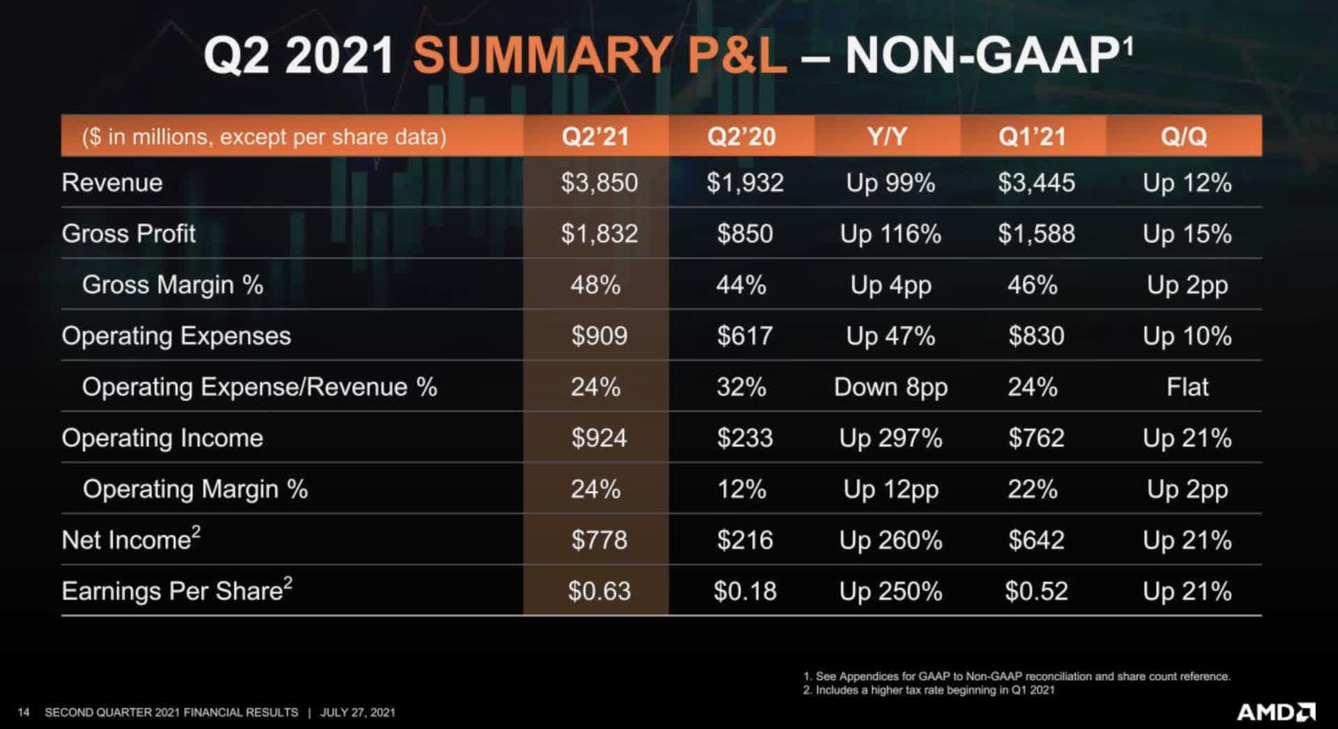 AMD confirme que Zen 4 et RDNA 3 restent sur
