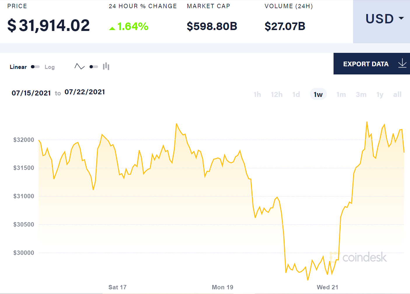 Bitcoin bondit de 8 apres quElon Musk a declare Tesla