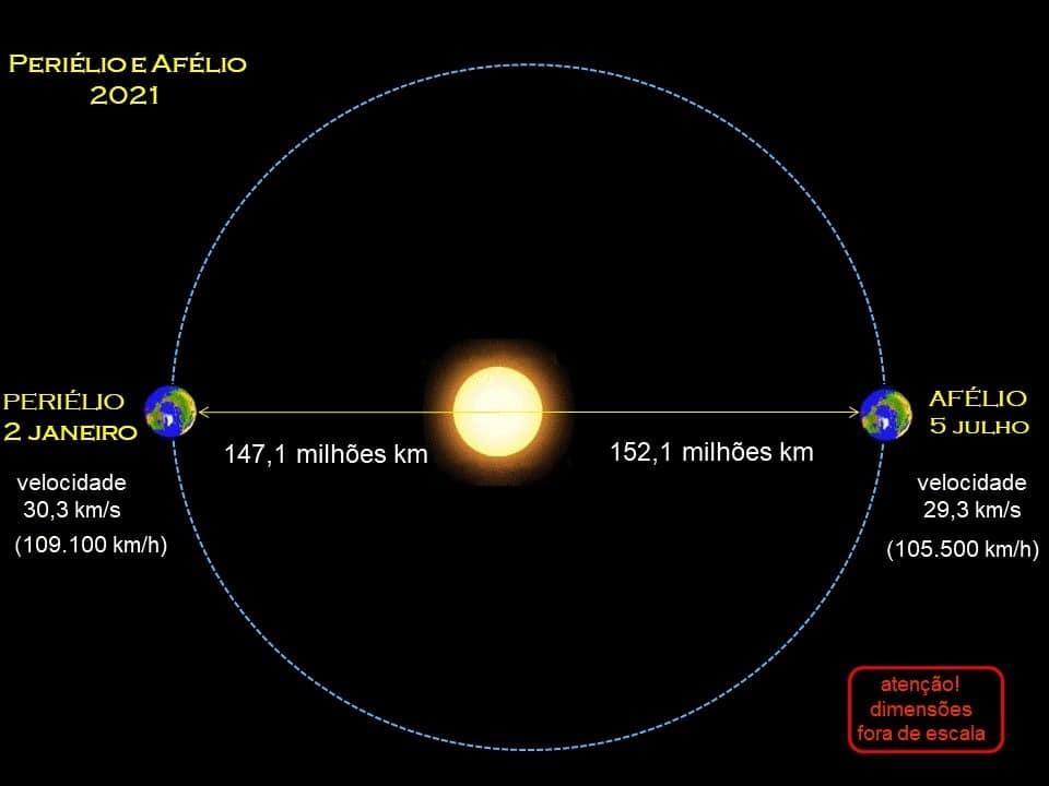 Schéma de l'orbite de la Terre, de son aphélie et de son périhélie