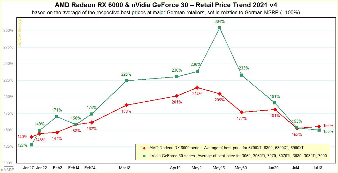 Les prix des cartes graphiques ne baissent plus rapidement