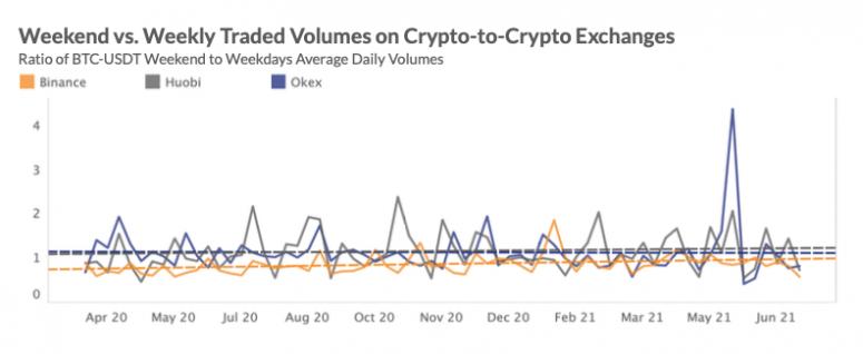 1628646488 159 Levolution des modeles de trading crypto revele le changement de