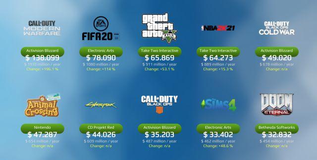 Combien d'argent GTA 5, FIFA ou Call of Duty génèrent-ils par jour ?