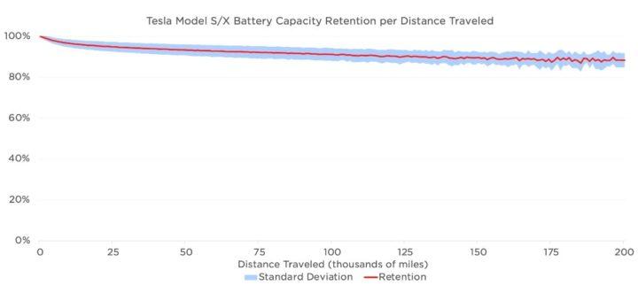 Image graphique de la perte de capacité des batteries de voiture Elon Musk