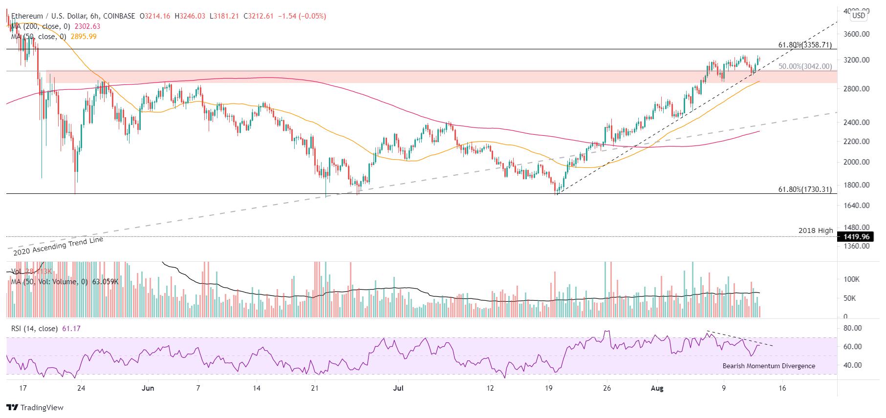 Graphique ETH/USD sur 6 heures