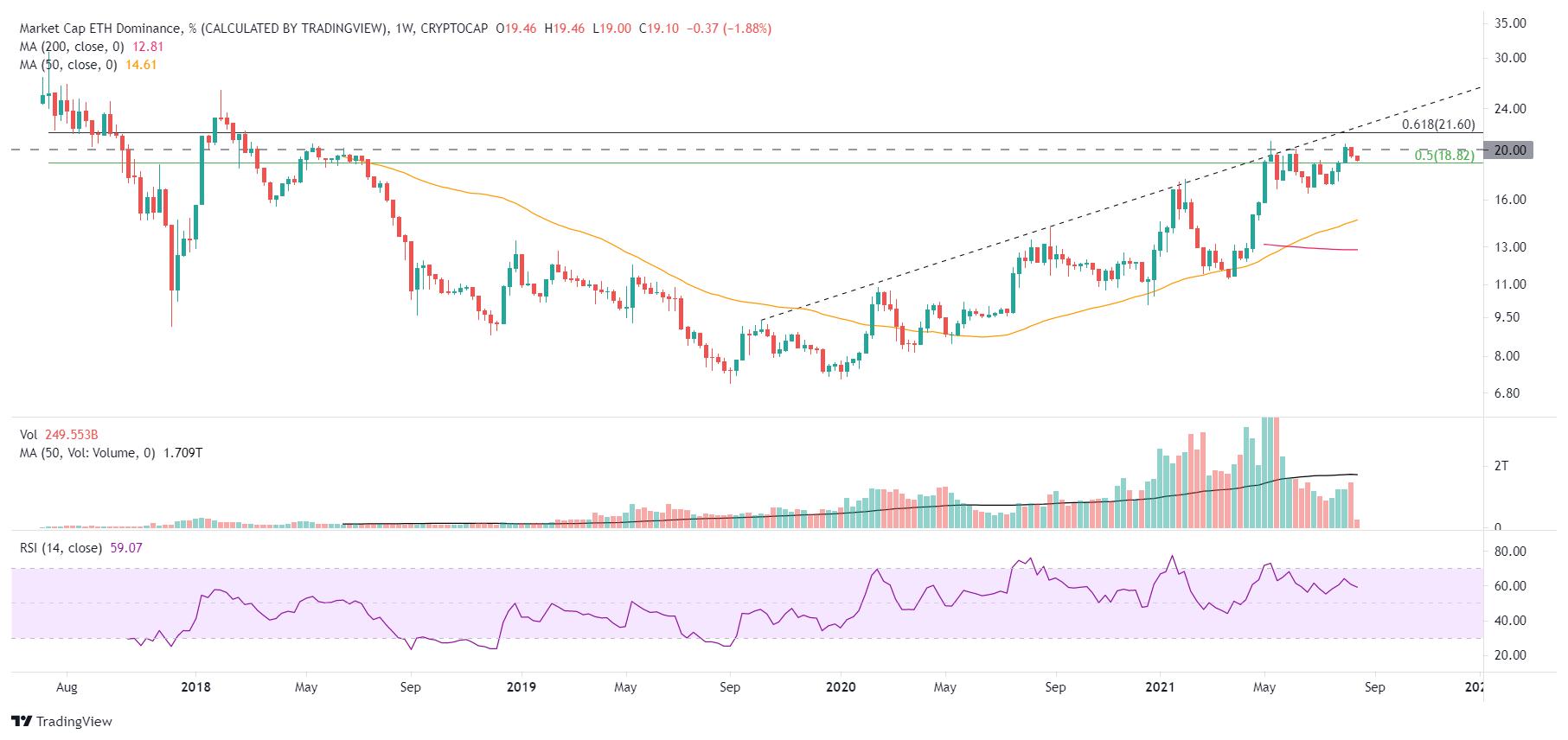 Domination du marché ETH/USD - graphique hebdomadaire