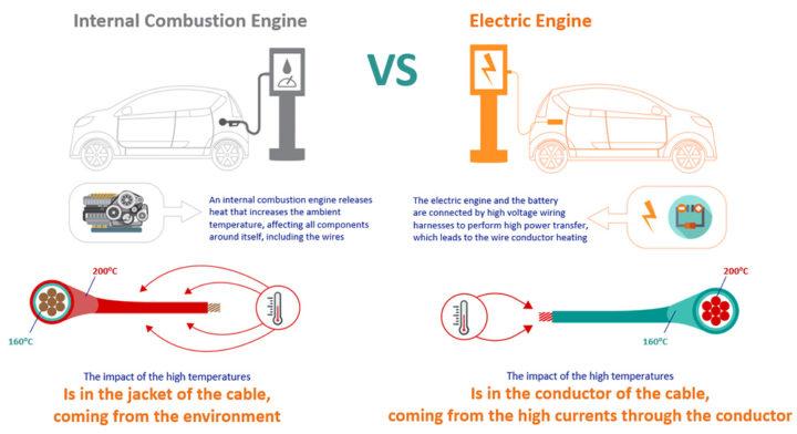 e-COF POWER+ : Le nouveau câble pour voitures électriques créé par COFICAB