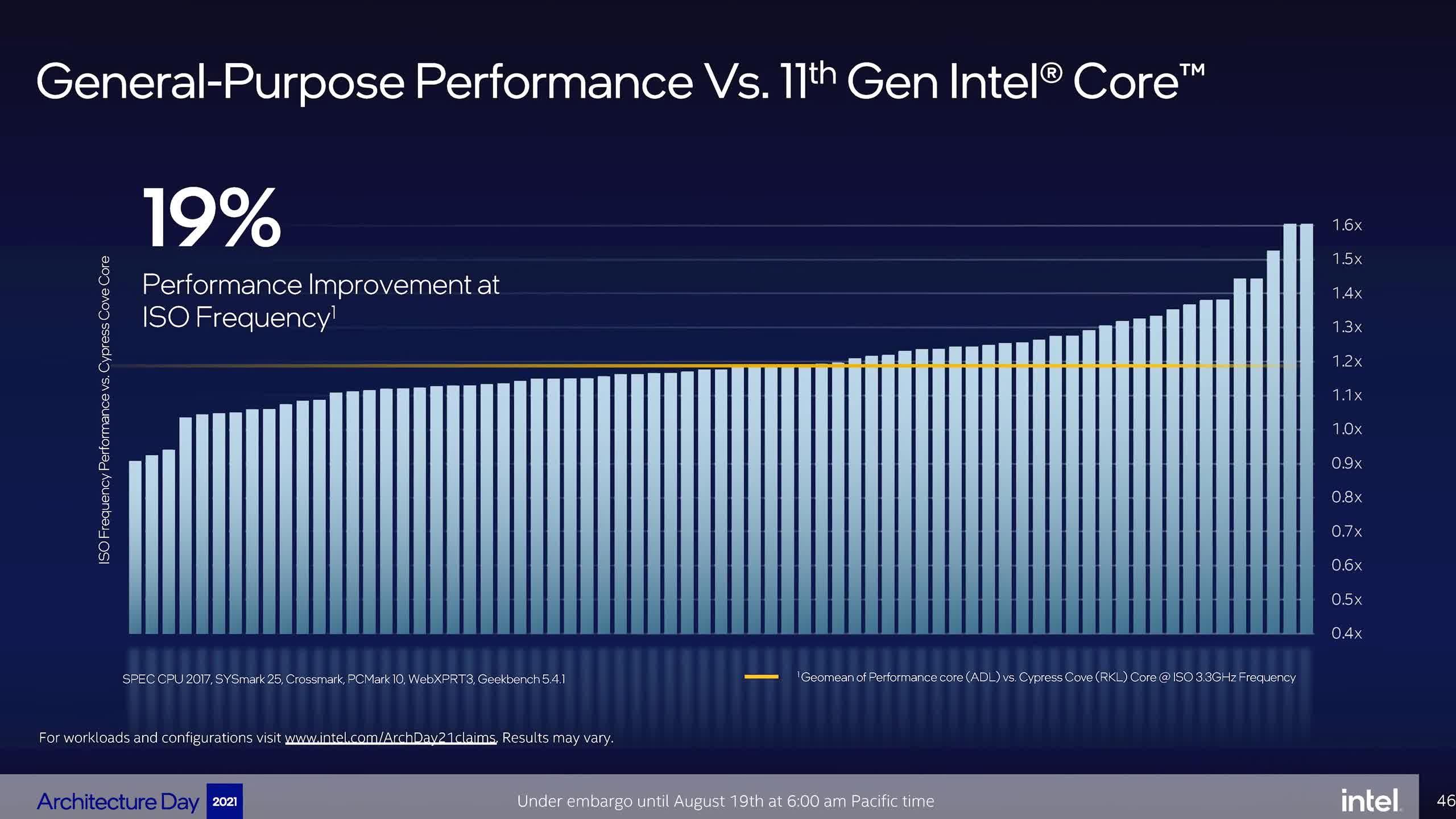 1629379446 333 Intel presente des plans darchitecture multi puces Core de 12e generation