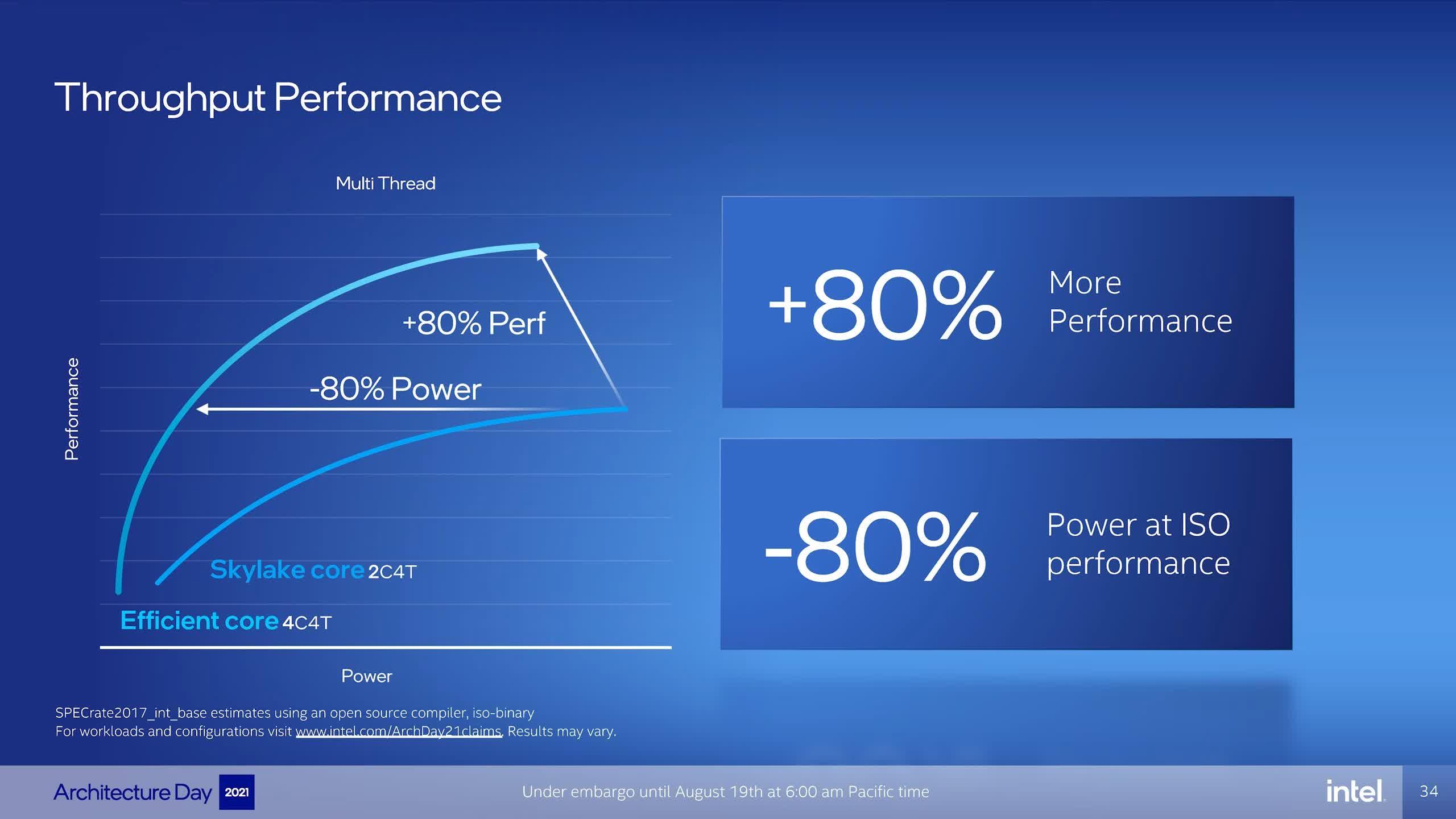 1629379447 593 Intel presente des plans darchitecture multi puces Core de 12e generation