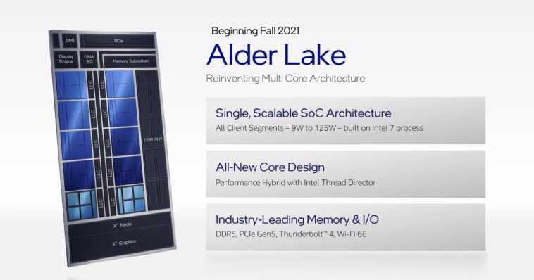 Intel Présente Des Plans D'architecture Multi Puces: Core De 12e Génération,