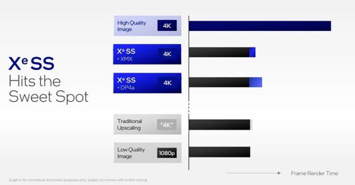 1629464585 863 Intel ARC Graphics apporte la technologie XeSS concurrent de Nvidia