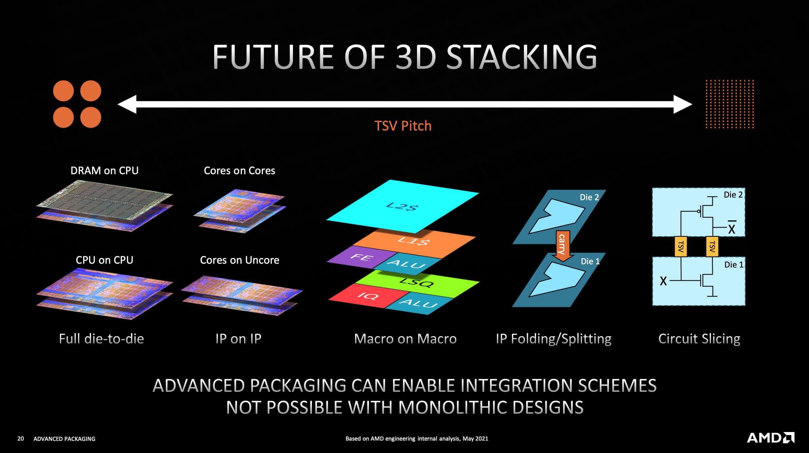 1629665287 952 AMD presente plus de technologies dempilement 3D a Hot Chips