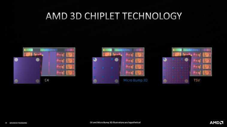 Amd Présente Plus De Technologies D'empilement 3d à Hot Chips