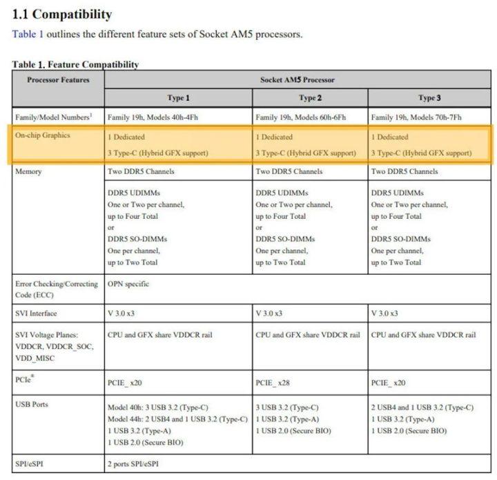 1629804784 483 Les processeurs AMD Ryzen Zen 4 auront des graphiques integres