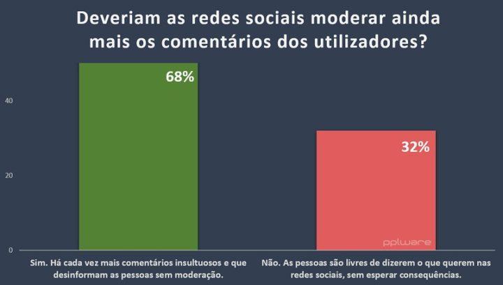 1629840607 567 La majorite dit que les medias sociaux devraient moderer davantage