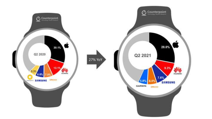 1630025284 712 Samsung regagne la 3e position sur le marche des smartwatch