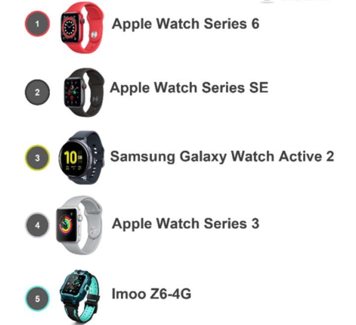 1630025285 891 Samsung regagne la 3e position sur le marche des smartwatch