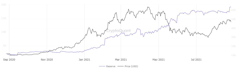 Stablecoins détenus sur le graphique des échanges