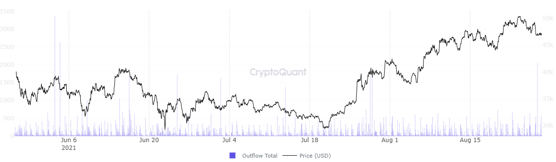 Graphique des sorties de portefeuille du mineur BTC