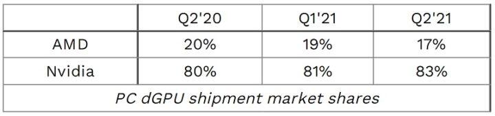 83 de todas las GPU enviadas en el segundo trimestre