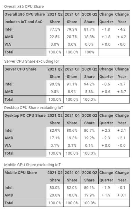 AMD detient deja 225 de parts de marche pour les