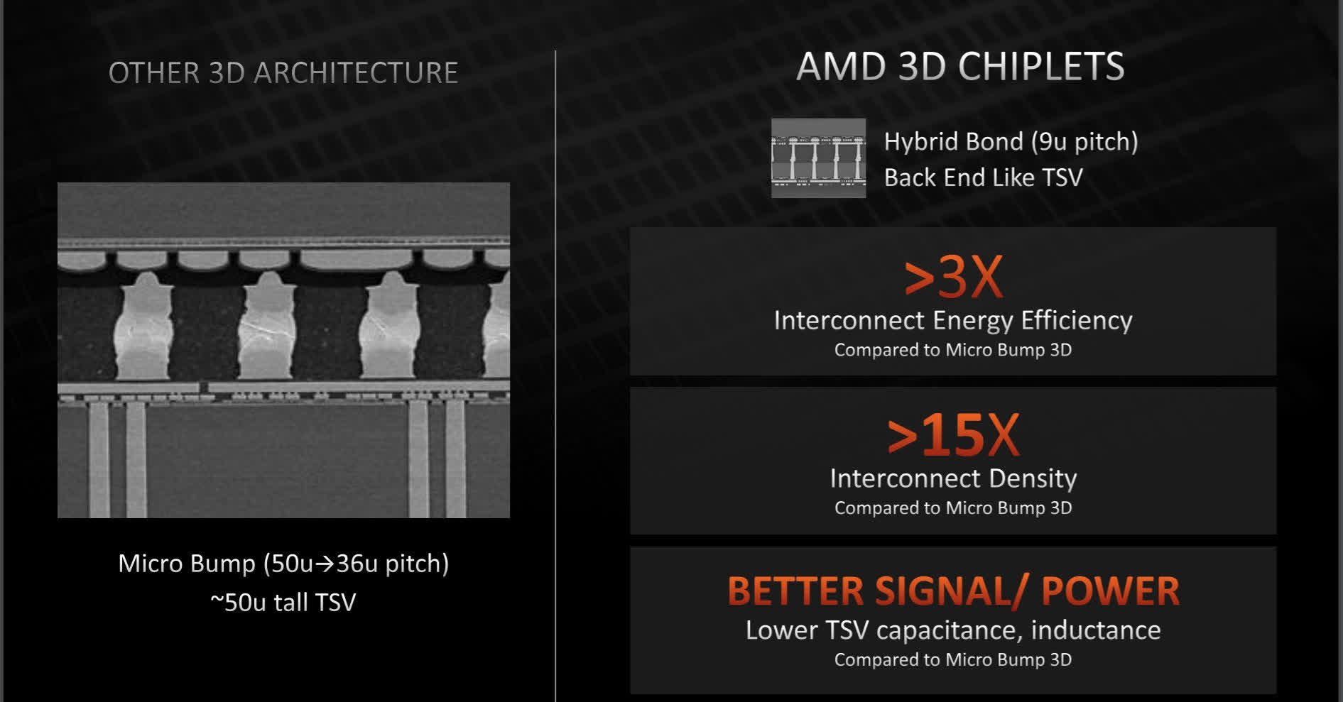 AMD presente plus de technologies dempilement 3D a Hot Chips