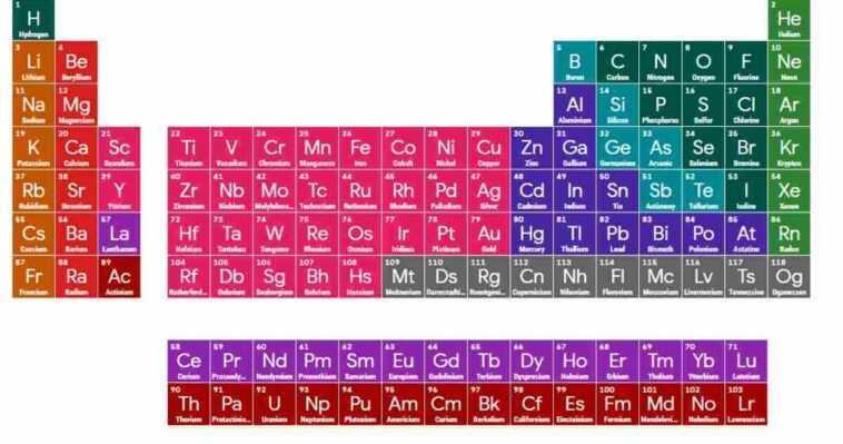 Apprendre Le Tableau Périodique Avec Google : Le Moteur De