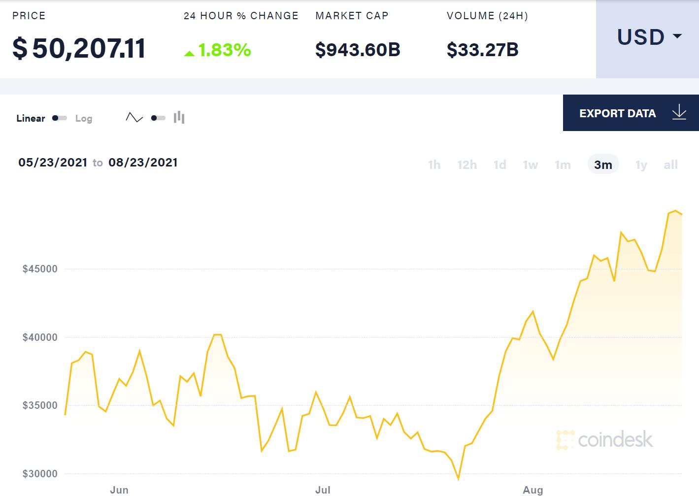 Bitcoin depasse les 50 000 apres que le