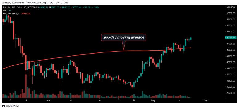 Bitcoin se negocie au dessus de 50 000 de resistance