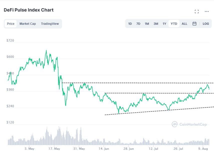 Indice DeFi Pulse - CoinMarketCap